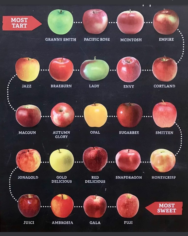 apple chart showing apples that are most tart ot most sweet, to use in healthy clean apple baked oatmeal